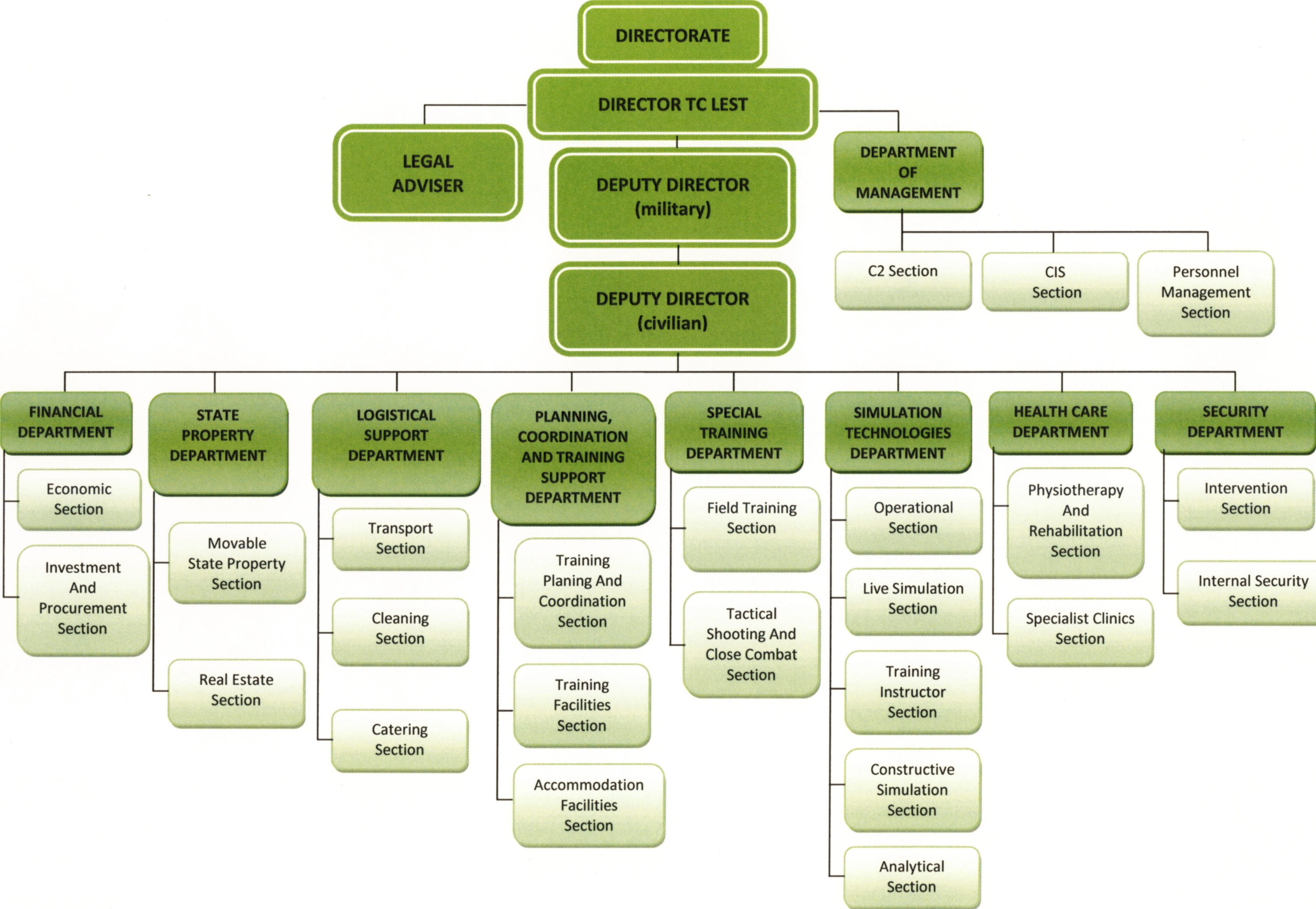 Organizational structure Training Centre Lest